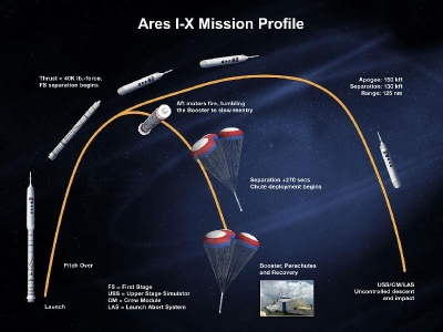 ARES 1-X Missionsprofil